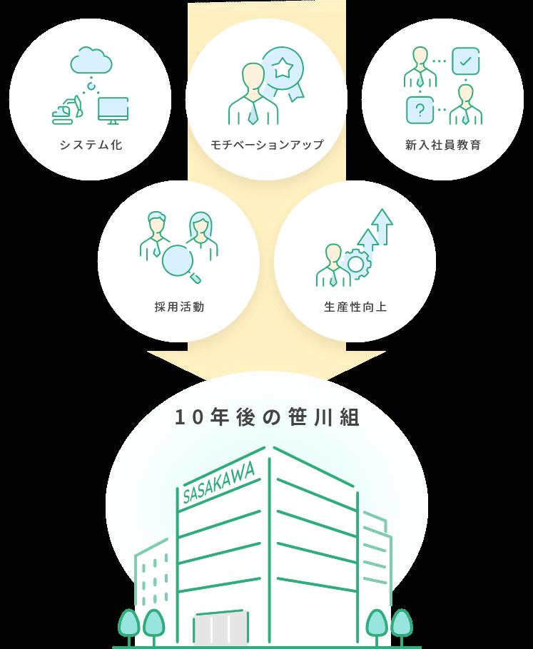 経営改善プロジェクト